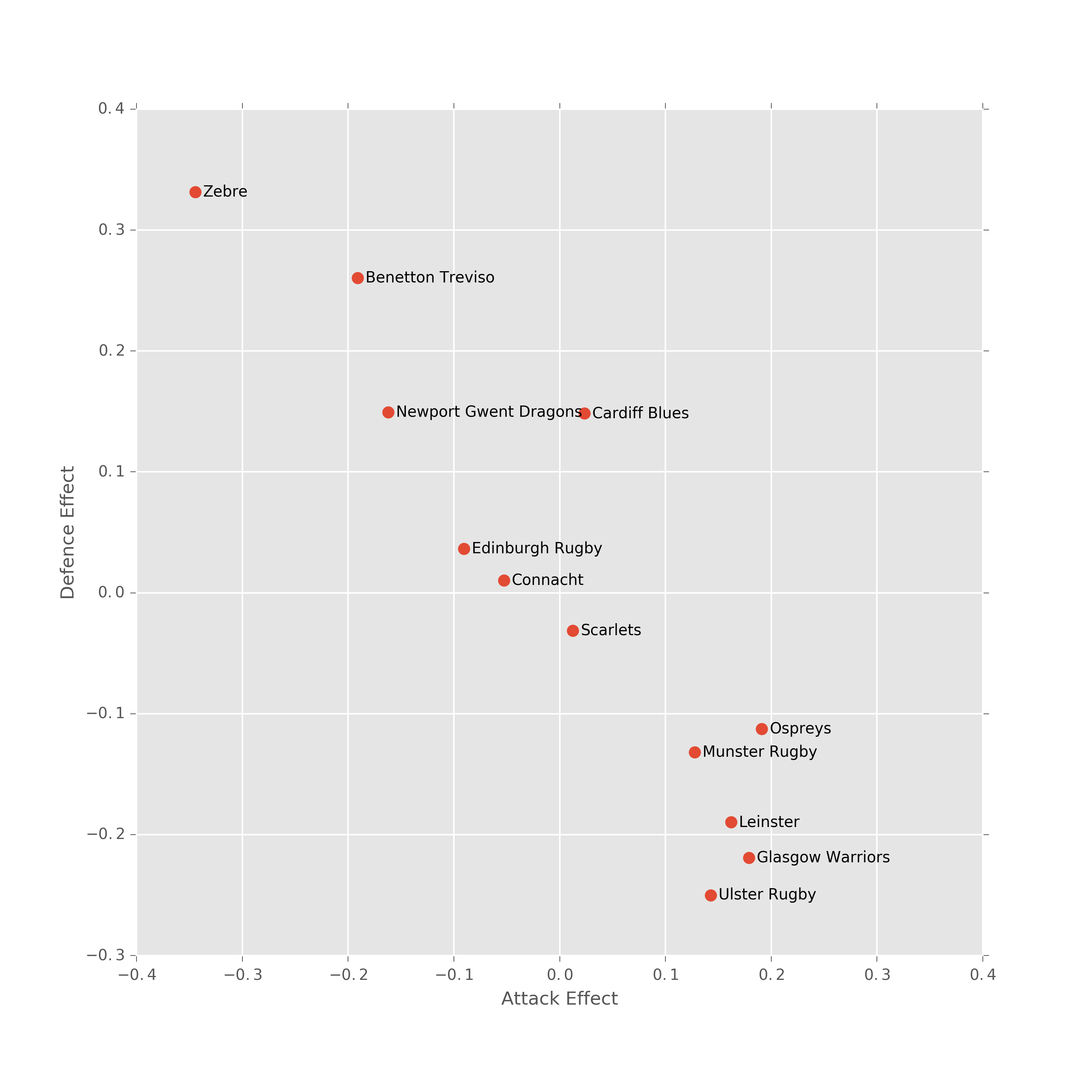 A plot of the offensive versus     defensive strengths of each team in the Pro12.