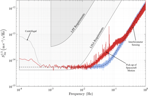 The noise plot from LISA Pathfinder